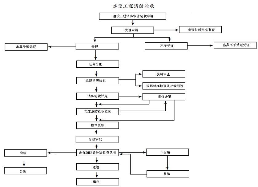 展览设计流程图